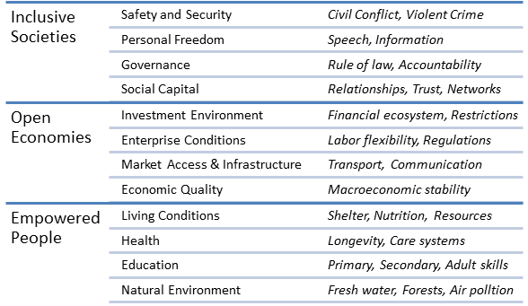 Definition of prosperity, including the 12 pillars of prosperity